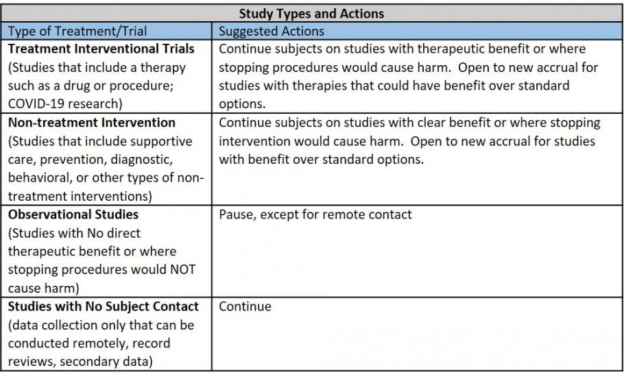 Study Types and Actions