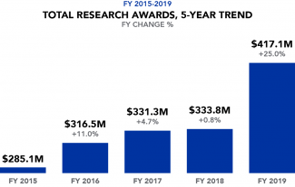 5 yr research awards FY %Change