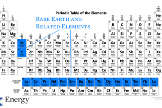 Uk caer receives more rare earth element research funding periodic table highlighting rare earth elements urtaz Choice Image
