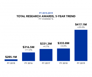 Total Research Awards, 5 year trend