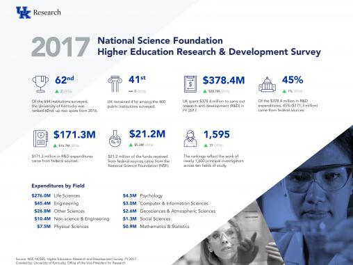 2017 NSF HERD Survey rankings infographic
