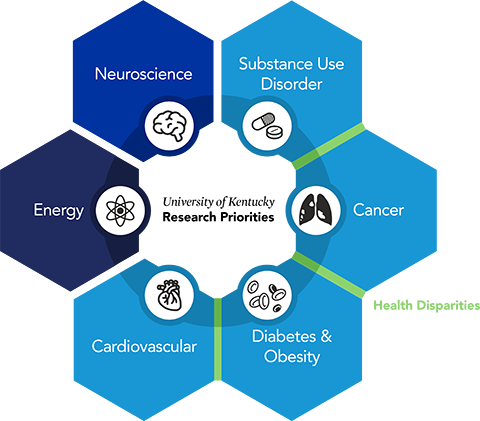 Research Priorities: Energy, Neuroscience, Substance Abuse, Cancer, Diabetes & Obesity, Cardiovascular Diseases
