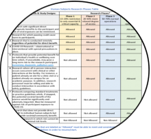 Human Research Phases Table