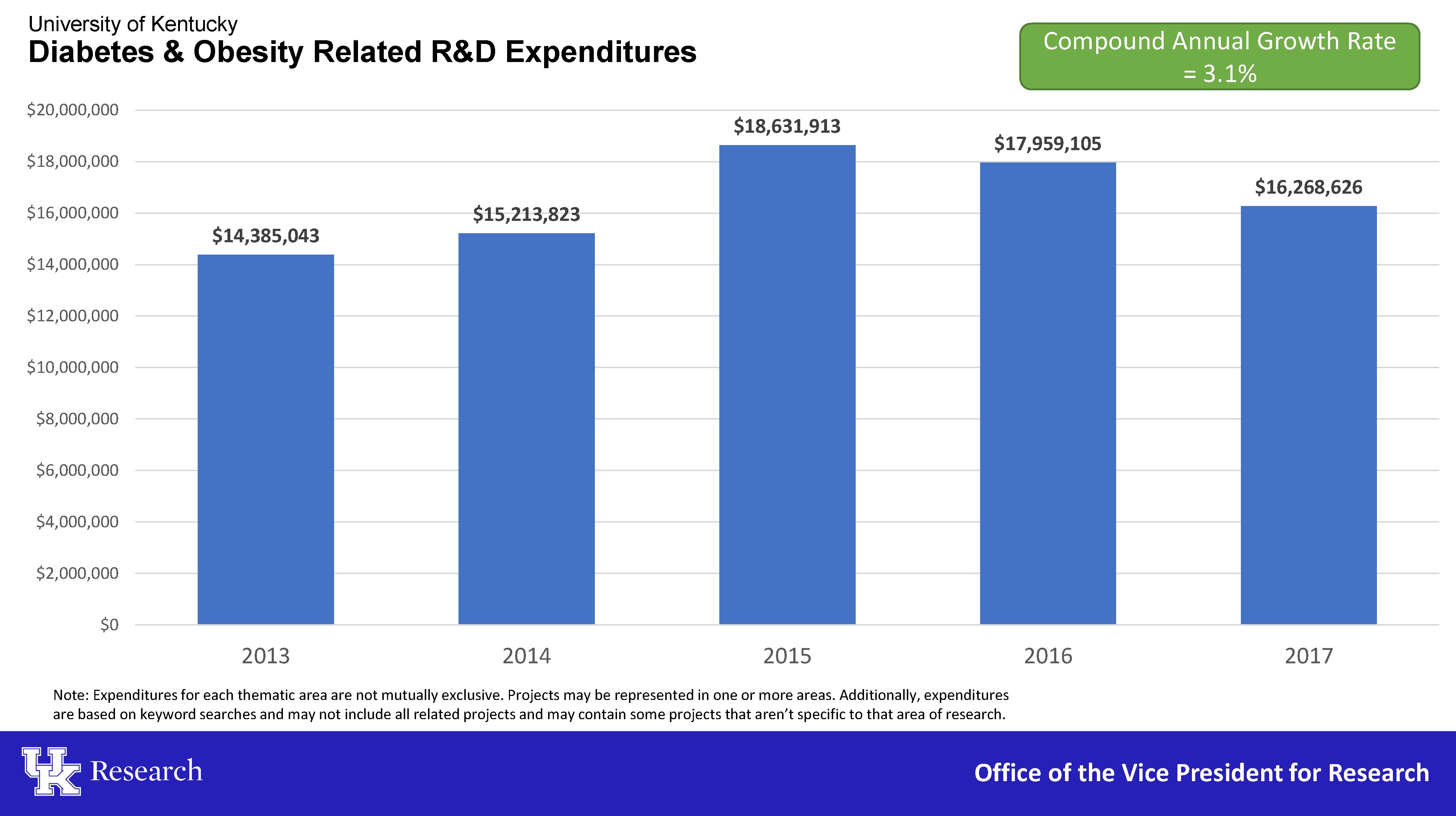 Diabetes & Obesity Related R&D Expenditures 2013-2017
