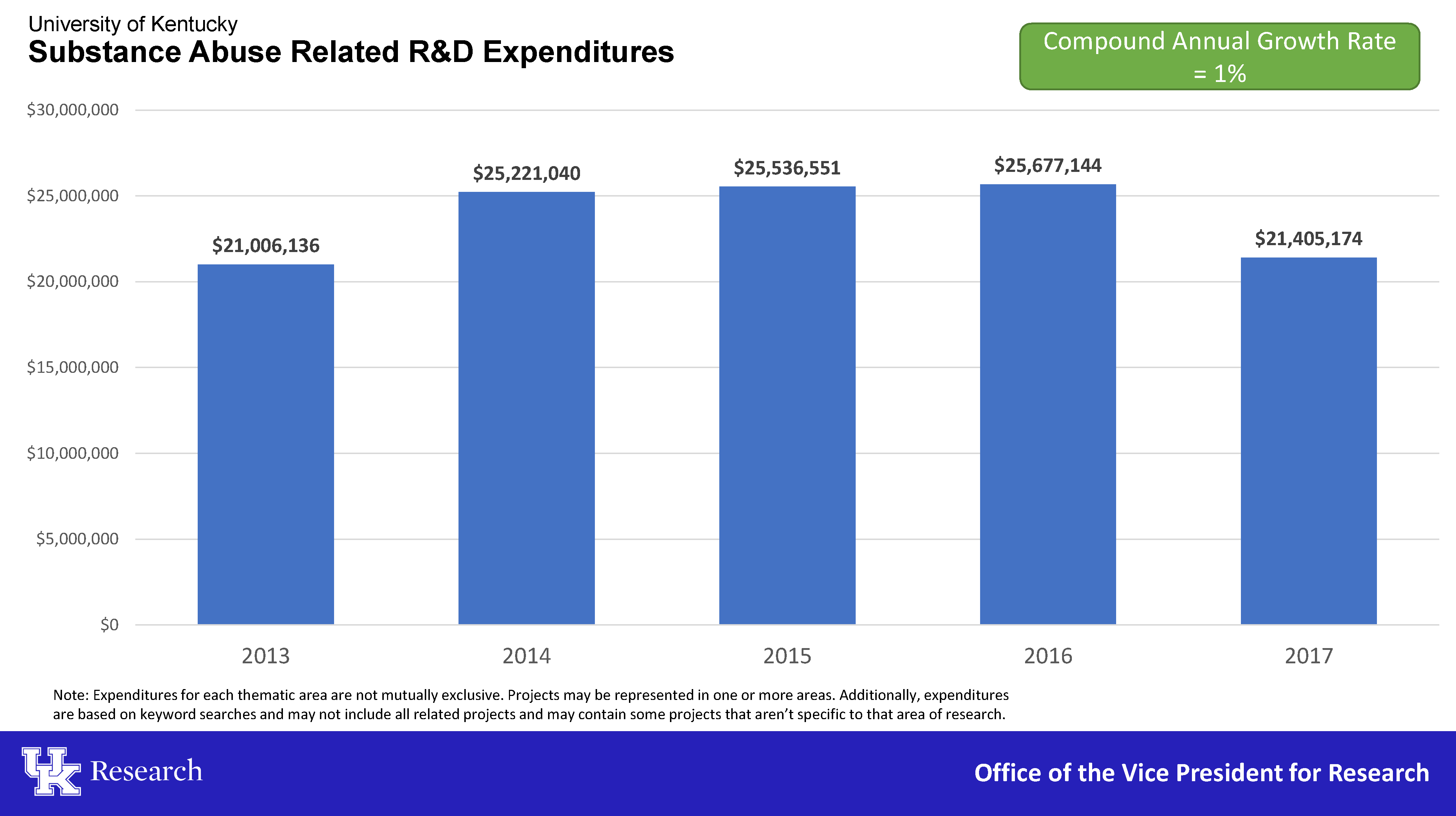 Substance Abuse Related R&D Expenditures 2013-2017