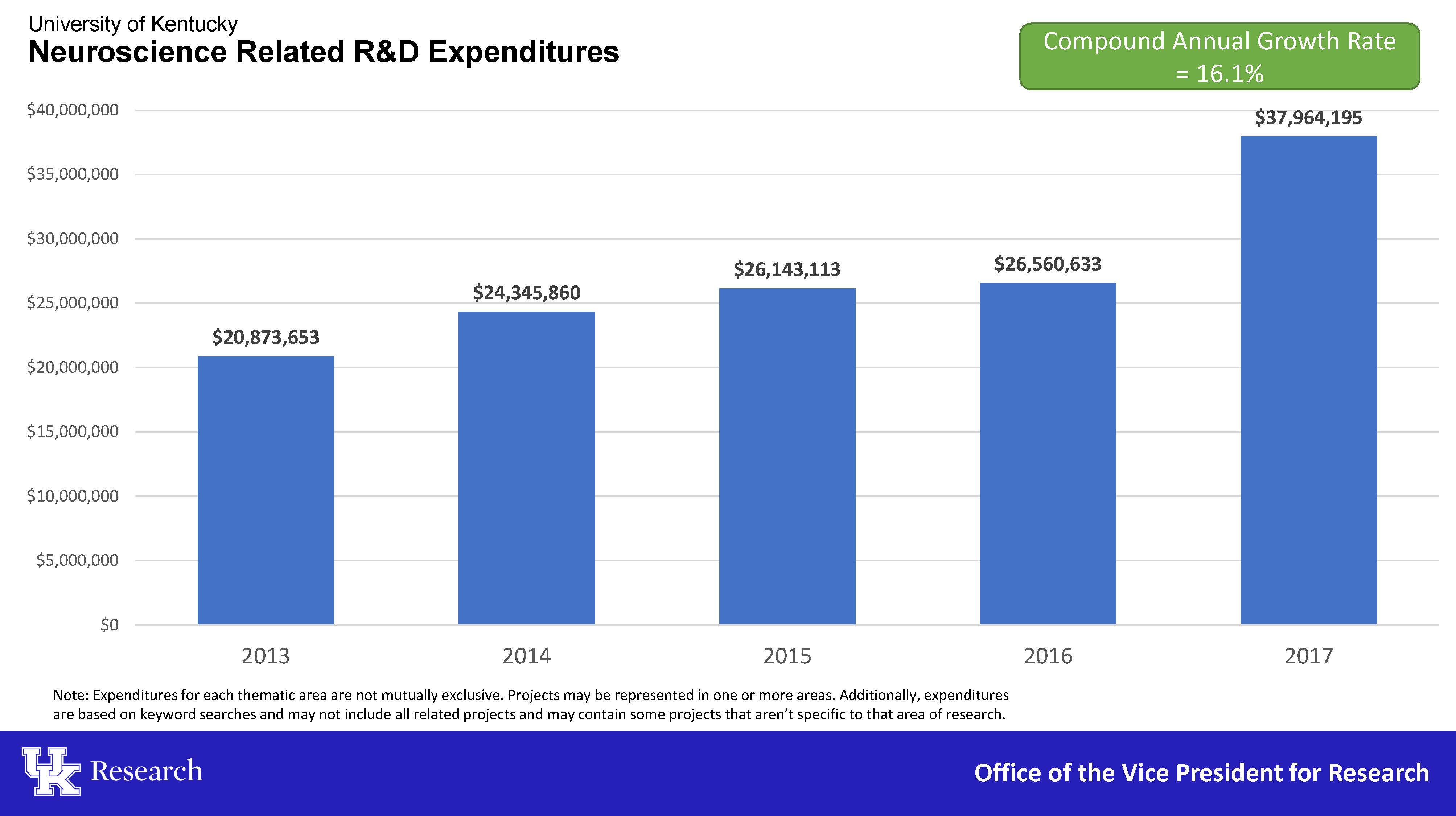 Neuroscience Related R&D Expenditures 2013-2017